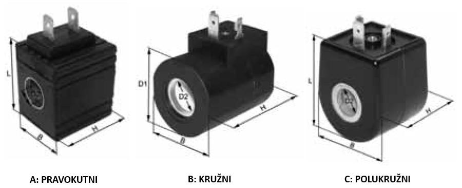 uzbuda elektromagnetnog ventila špula